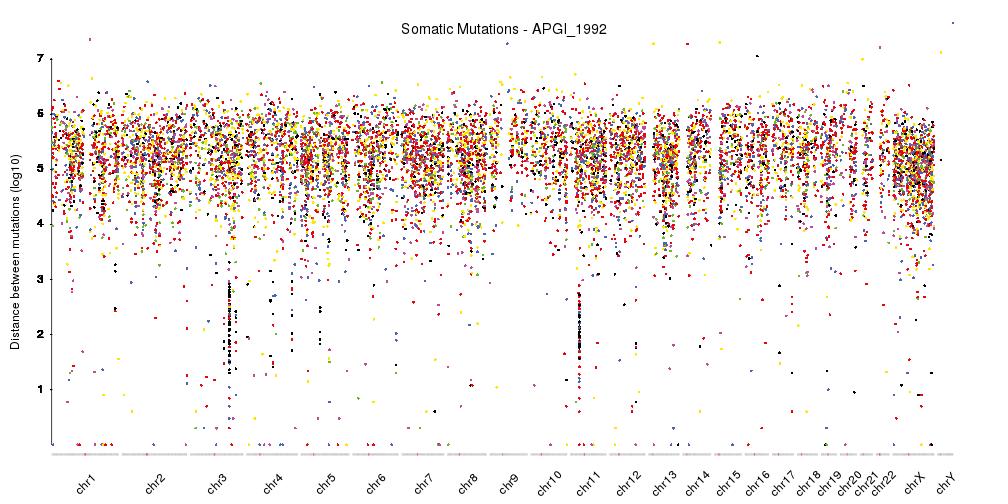 A karyoploteR example plotting a rainfall plot showing the distances between consecutive somatic variants