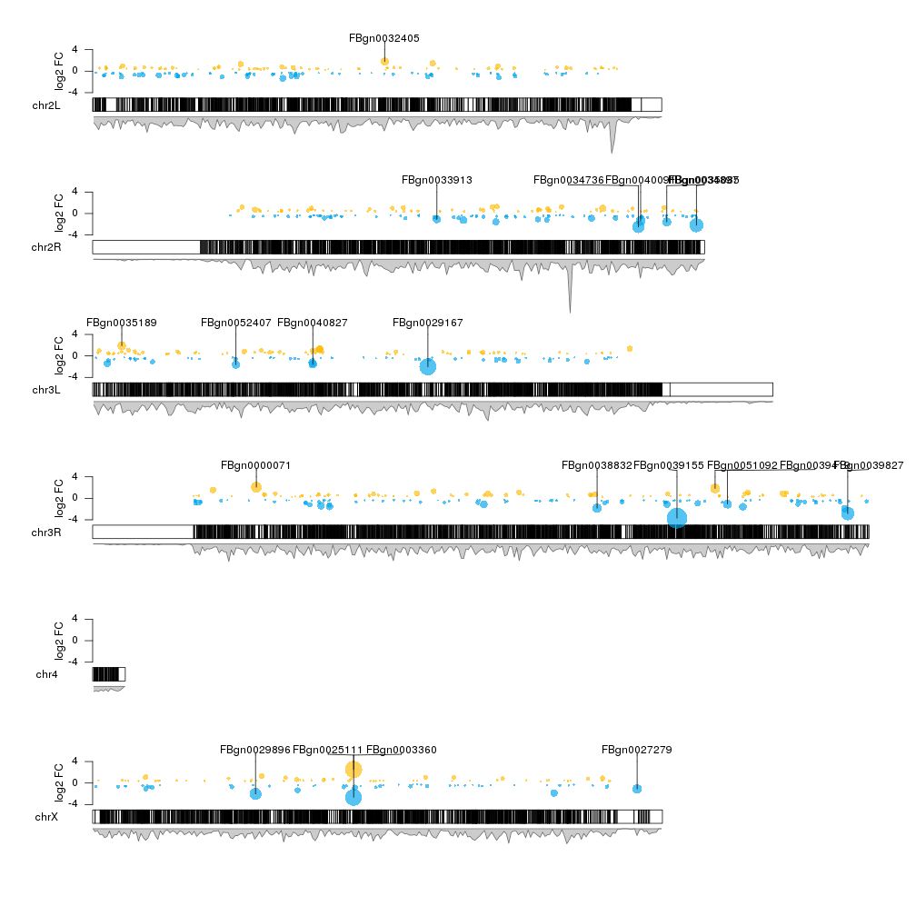 Genome-wide plot of differential expression results from DESeq2 using karyoploteR