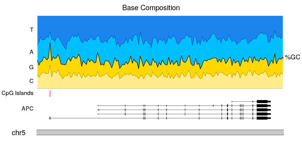 Example of a nucleotide frequency plot generated by karyoploteR